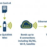 Quicklink-Mini-diagram