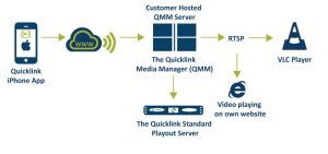 Quicklink-iPhone-App-diagram-using-a-customer-hosted-QMM-server