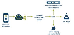 Quicklink-iPhone-App-diagram-using-quicklink-hosted-QMM-server