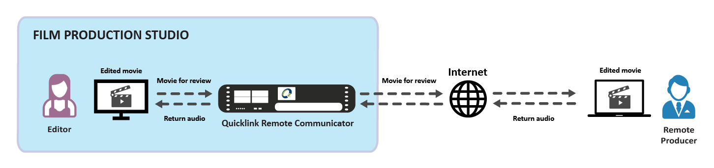 film_communicator_diagram