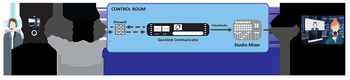Remote Studio-in-a-box workflow