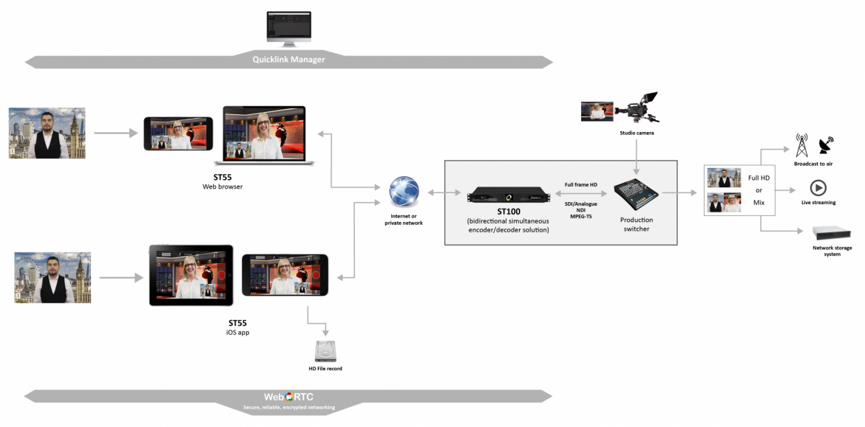 Studio-browser-workflow-new